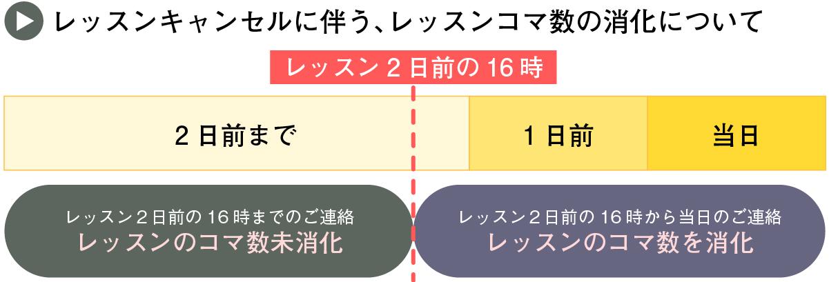 cancel_info